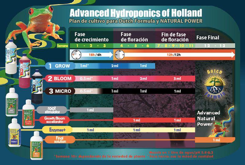 Tabla de cultivo Advanced Hydroponics of Holland