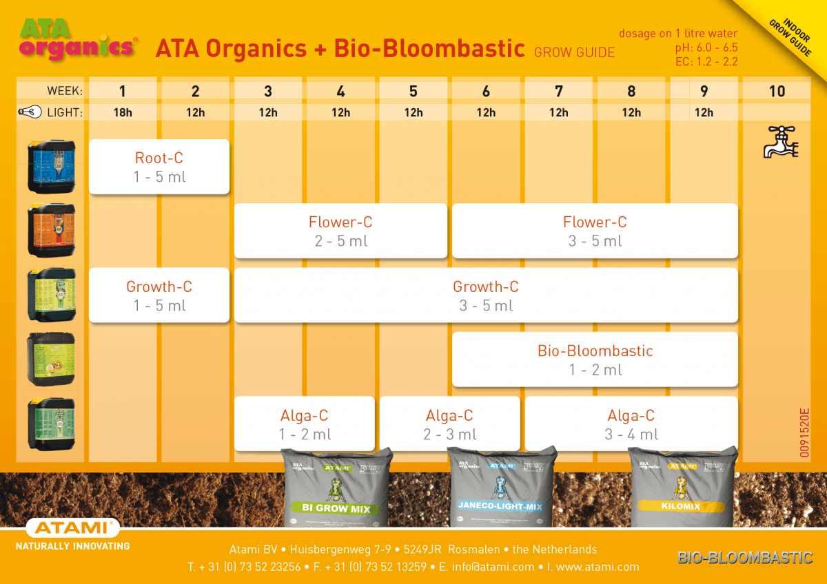 Tabla de cultivo Ata Organics + Bio Bloombastic