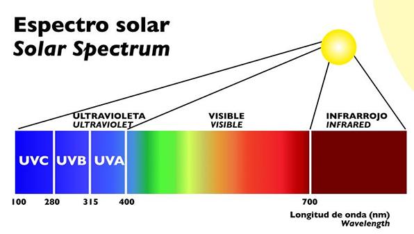 Espectro solar y colores